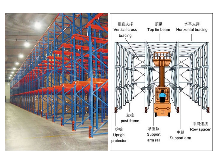 Drive-in Pallet Type Racking System